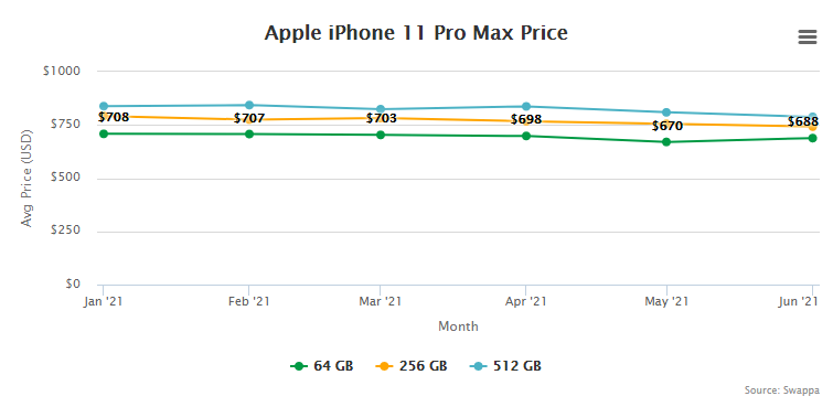 Apple iPhone 11 Pro Max Price and Trade-In Value July 1, 2021