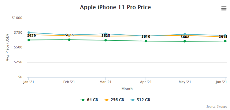 Apple iPhone 11 Pro Price and Trade-In Value July 1, 2021