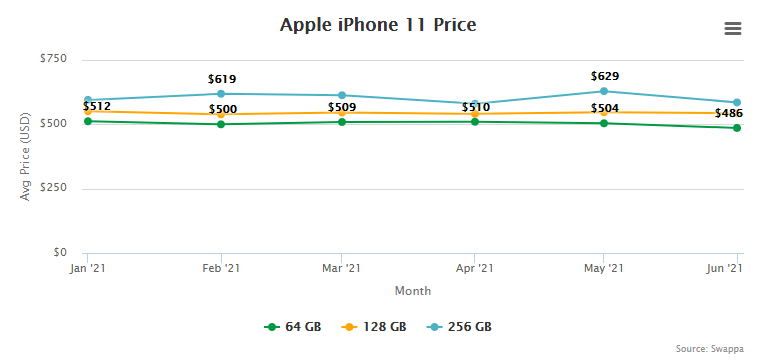 Apple iPhone 11 Price and Trade-In Value July 1, 2021