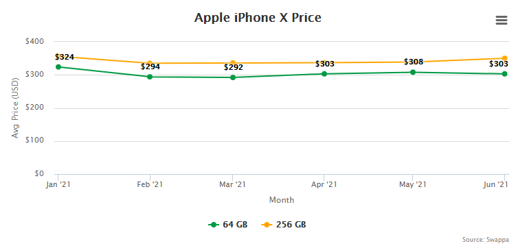 Apple iPhone X Price and Trade-In Value July 1, 2021