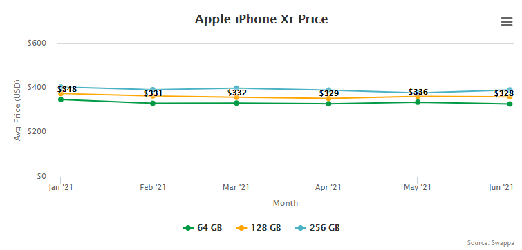 Apple iPhone Xr Price and Trade-In Value July 1, 2021