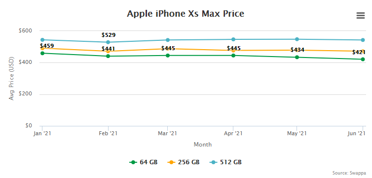 Apple iPhone Xs Max Price and Trade-In Value July 1, 2021