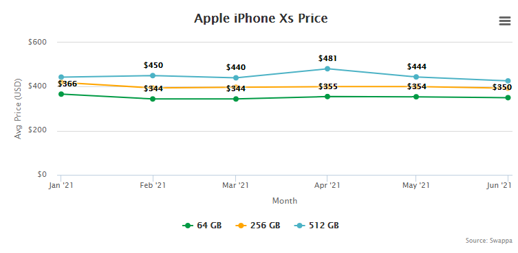 Apple iPhone Xs Price and Trade-In Value July 1, 2021