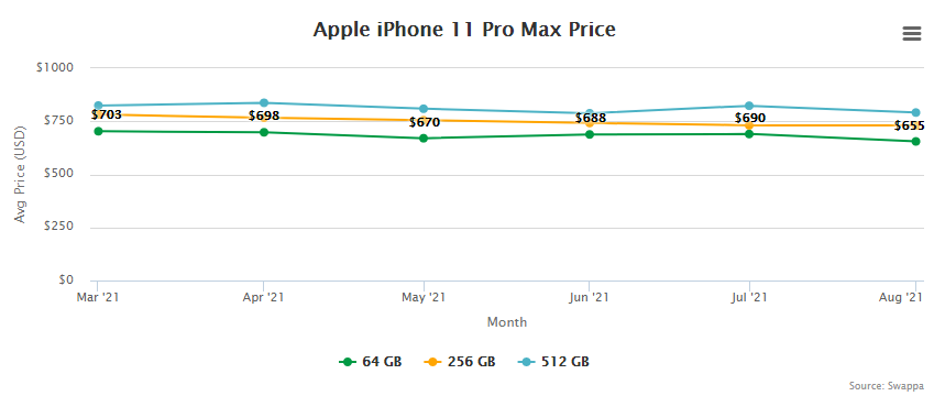Apple iPhone 11 Pro Max Price and Trade-In Value September 2, 2021