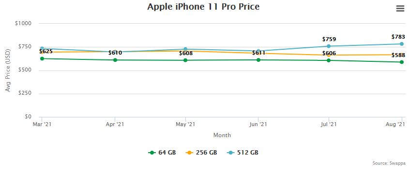 Apple iPhone 11 Pro Price and Trade-In Value September 2, 2021