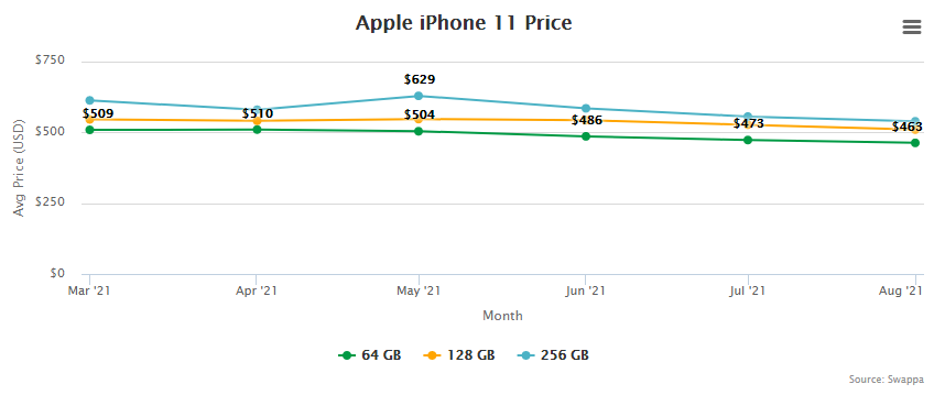 Apple iPhone 11 Price and Trade-In Value September 2, 2021