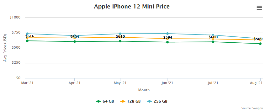 Apple iPhone 12 mini Price and Trade-In Value September 2, 2021