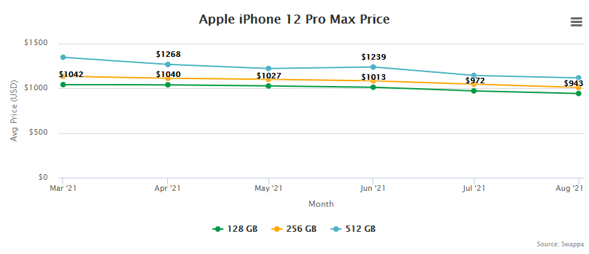 Apple iPhone 12 Pro Max Price and Trade-In Value September 2, 2021