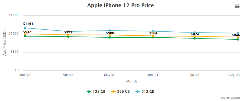 Apple iPhone 12 Pro Price and Trade-In Value September 2, 2021