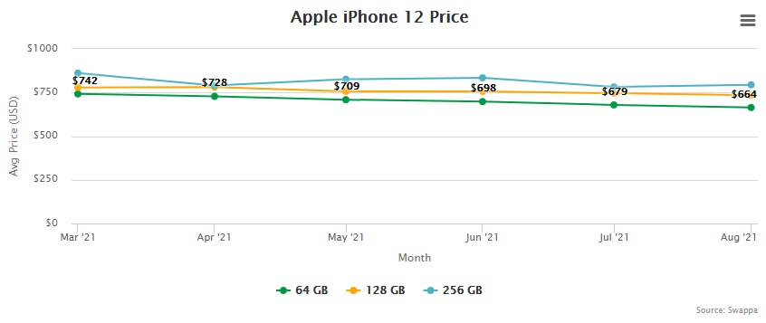 Apple iPhone 12 Price and Trade-In Value September 2, 2021