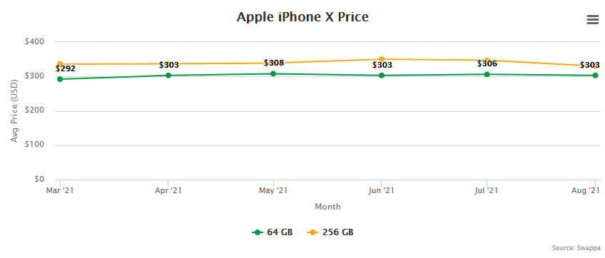Apple iPhone X Price and Trade-In Value September 2, 2021