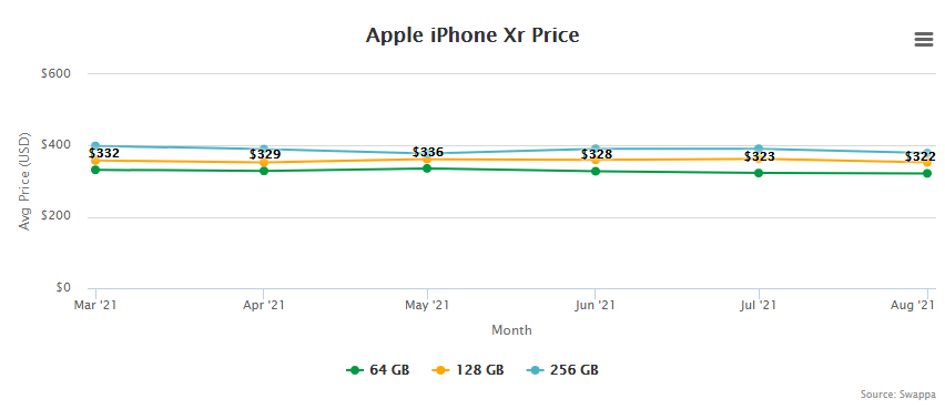 Apple iPhone Xr Price and Trade-In Value September 2, 2021