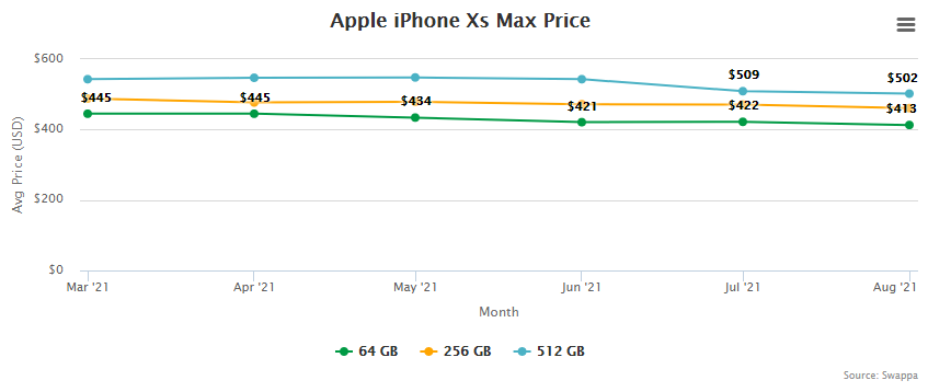 Apple iPhone Xs Max Price and Trade-In Value September 2, 2021