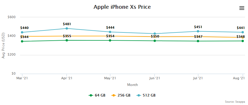 Apple iPhone Xs Price and Trade-In Value September 2, 2021